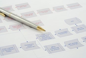 Process maps help managers visualize multistep activities.