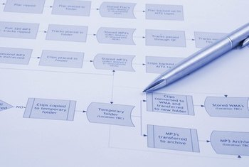 Flow charts help employees visualize business processes.