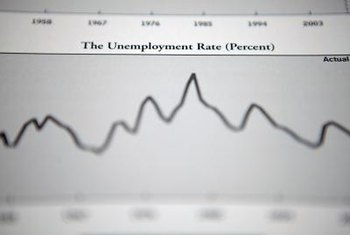 High unemployment levels can have a depressing effect on wages.